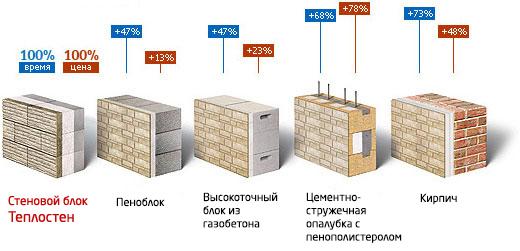 Сравнение характеристик теплоблока и других стеновых материалов