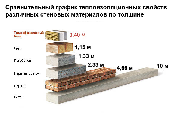 Сравнение теплосберегающих характеристик теплоблока и других стеновых материалов